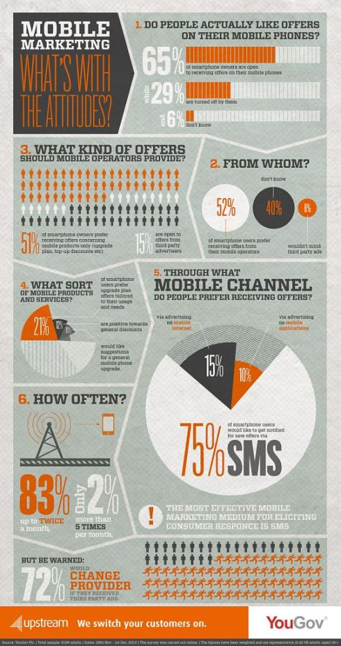 Infographic showing attitudes towards mobile marketing in Canada